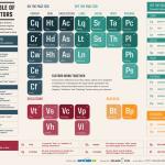 SEO-Periodic-Table-v2-bolder